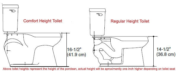 Comfort Height Toilet Reviews Comprehensive Guide 2017